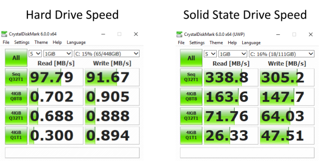 solid state hard drive is five times faster
